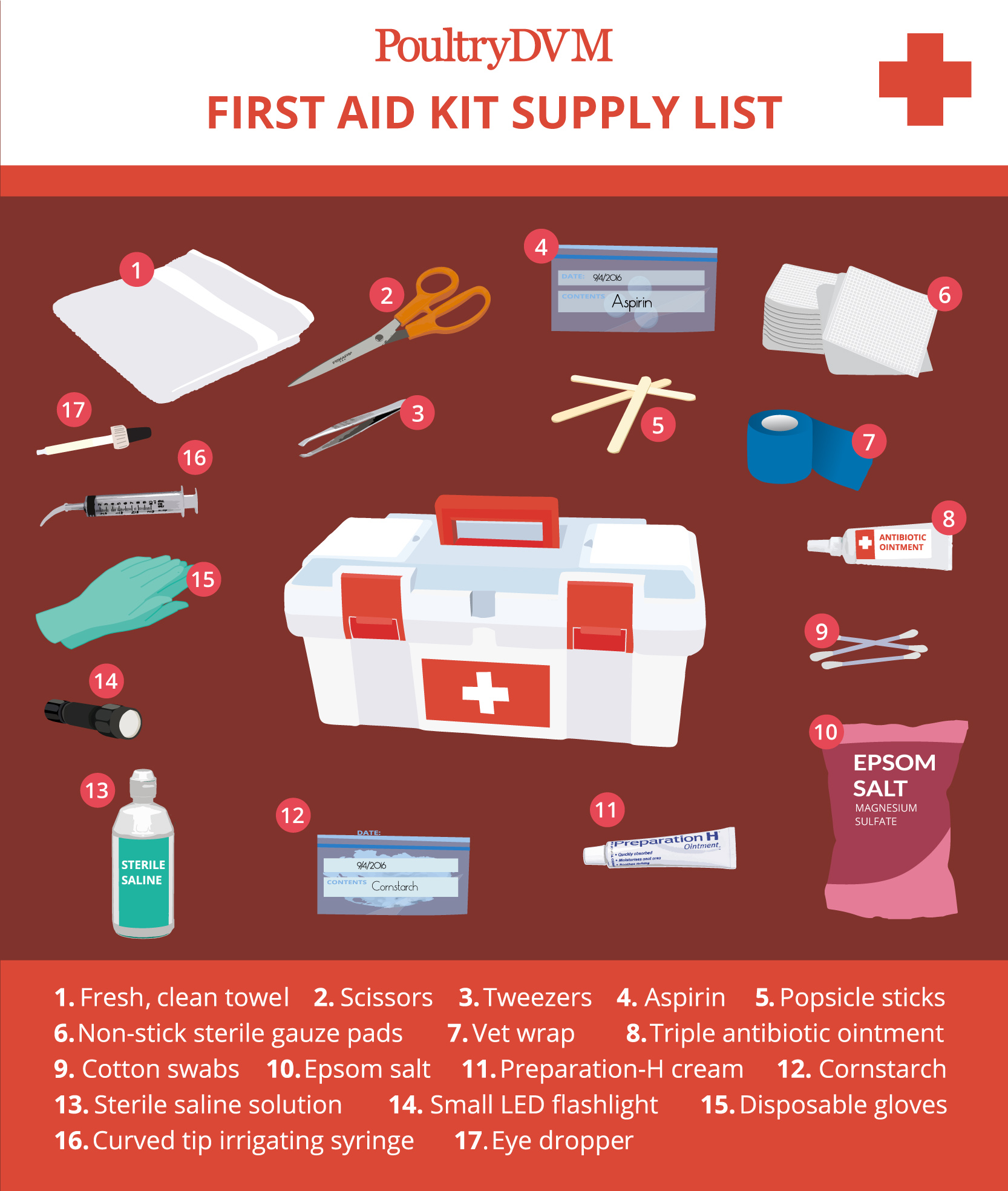 PoultryDVM - Chicken Keeping First Aid Supply List